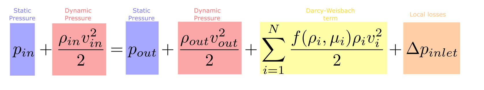 Bernouli equation